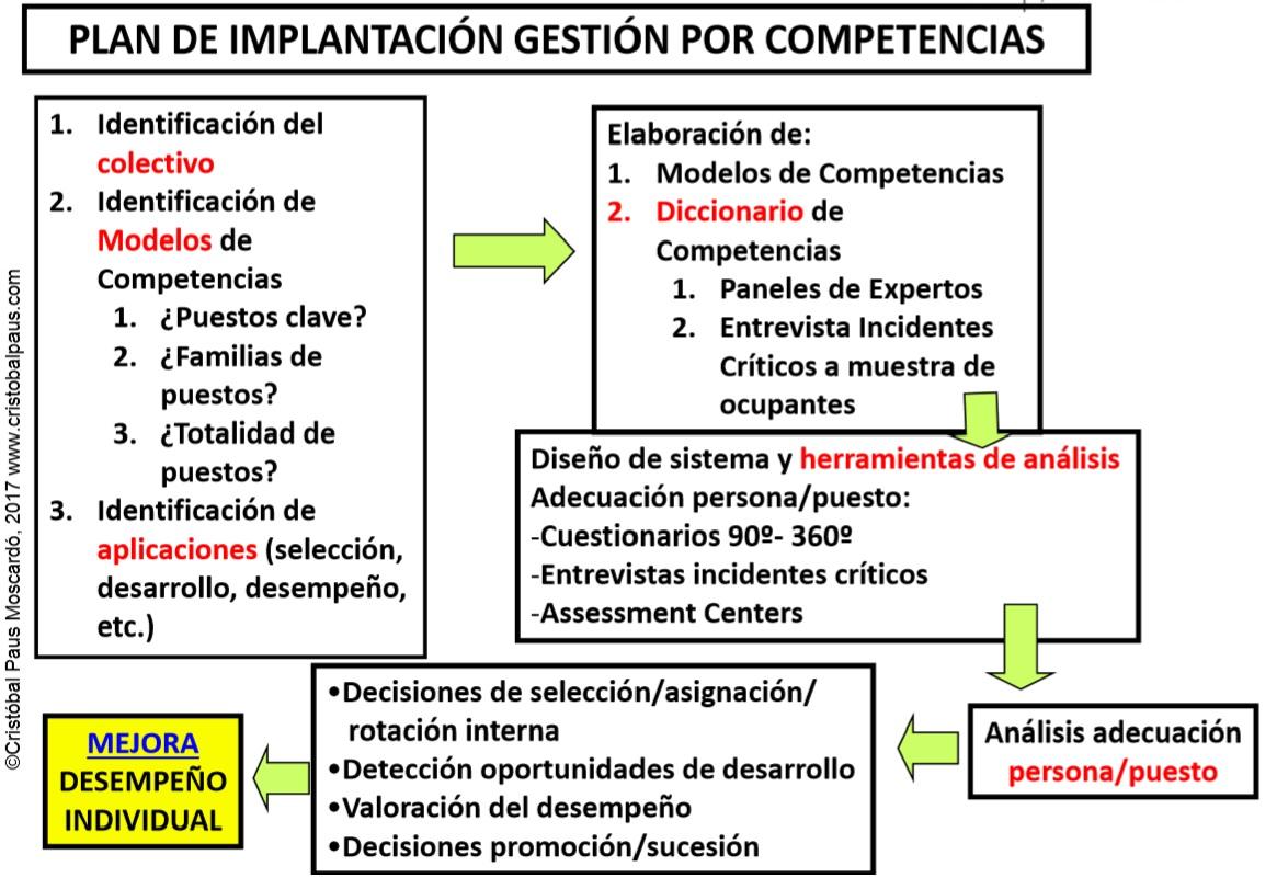 Un modelo global a través de las competencias | Cristóbal Paus ...