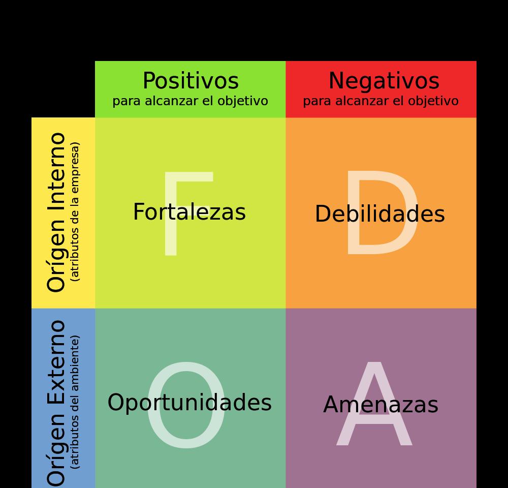 Analisis foda organizaciones fortalezas, oportunidades, debilidades, amenazas