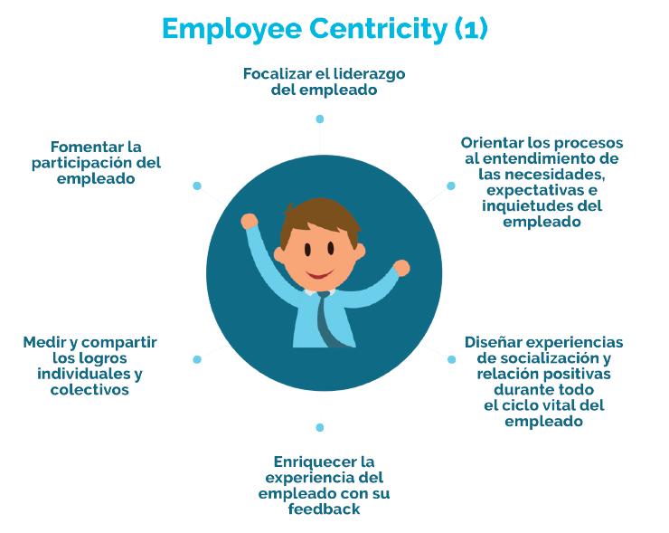 Employee Centricity, Employee Experience, Employer Branding, Candidate Experience, Programa Superior de Transformación Digital en la Gestión de RRHH, Digitalización, El Club de las Buenas Decisiones, CBD